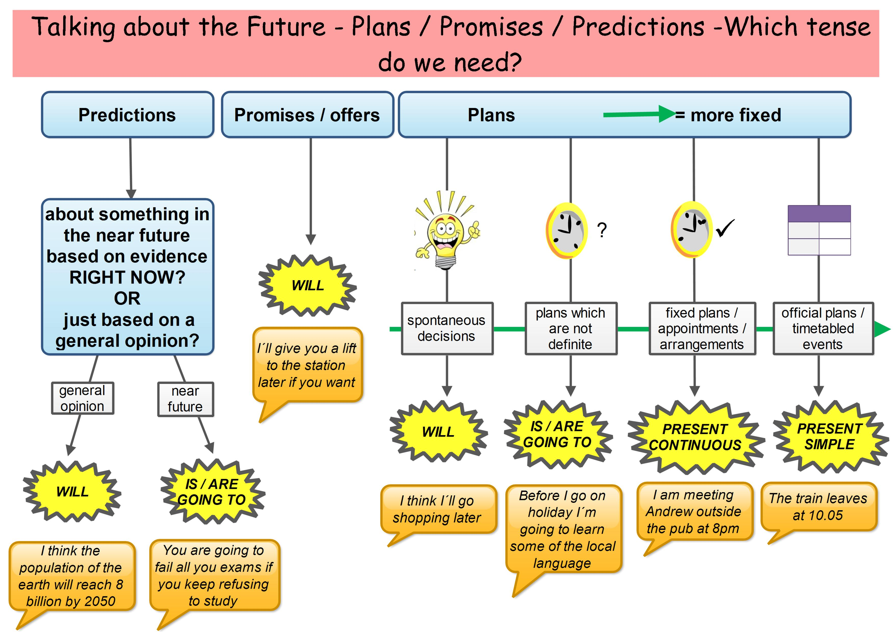 ISE I Grammar Function:◗◗Will referring to the future for
