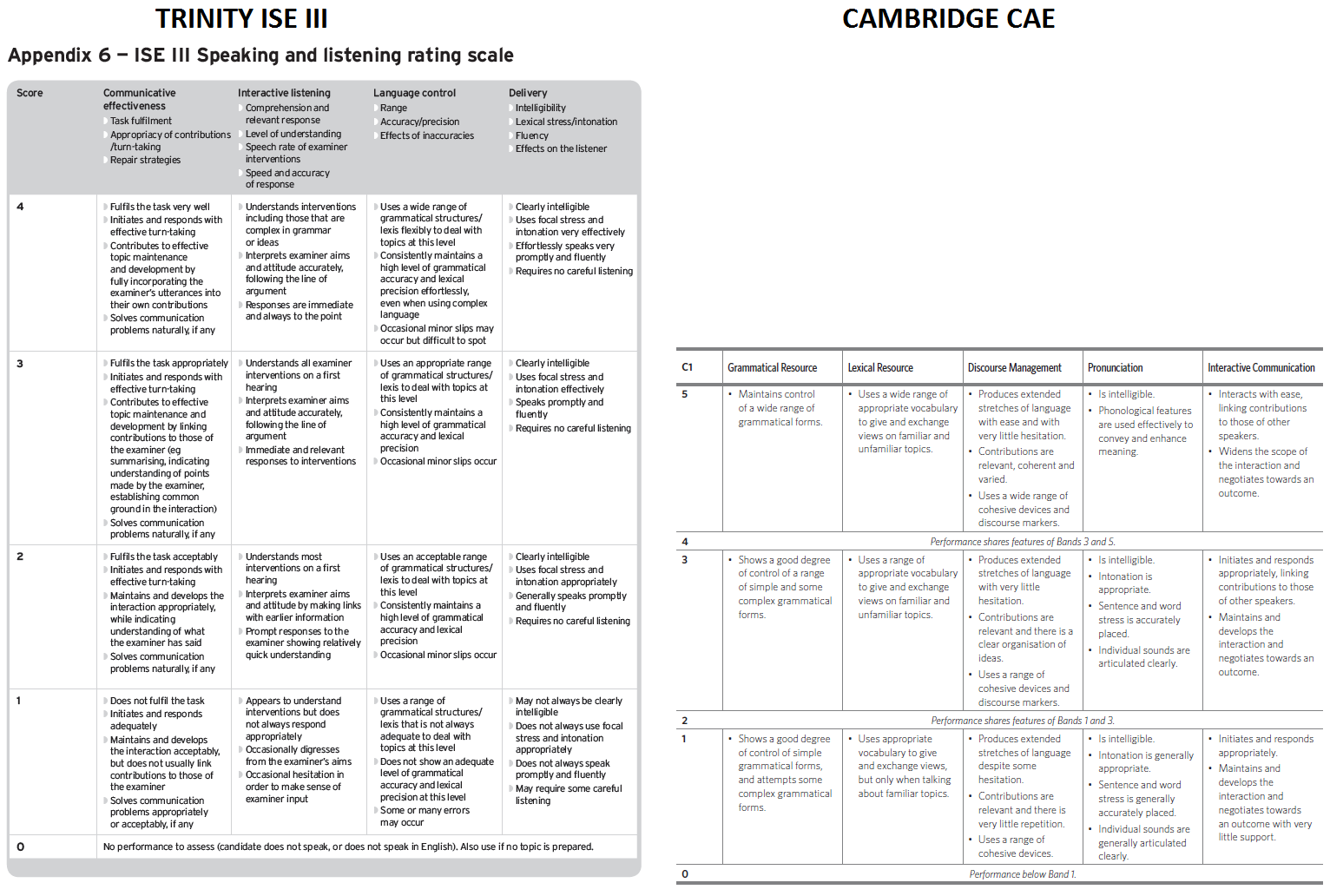 Cambridge CAE VS ISE iIi TRINITY C1 speaking scale ORAL EXAMS
