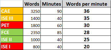 ISE Trinity vs Cambridge Exams - Reading Exams - words per minute