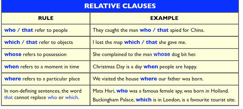 Relative Clauses – ISE II Trinity Grammar Function