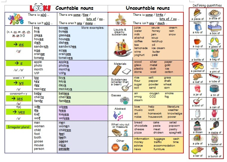 Countable vs Uncountable Nouns - Trinity ISE I Grammar (quantifiers) - www.fingertipsenglish.com/trinity