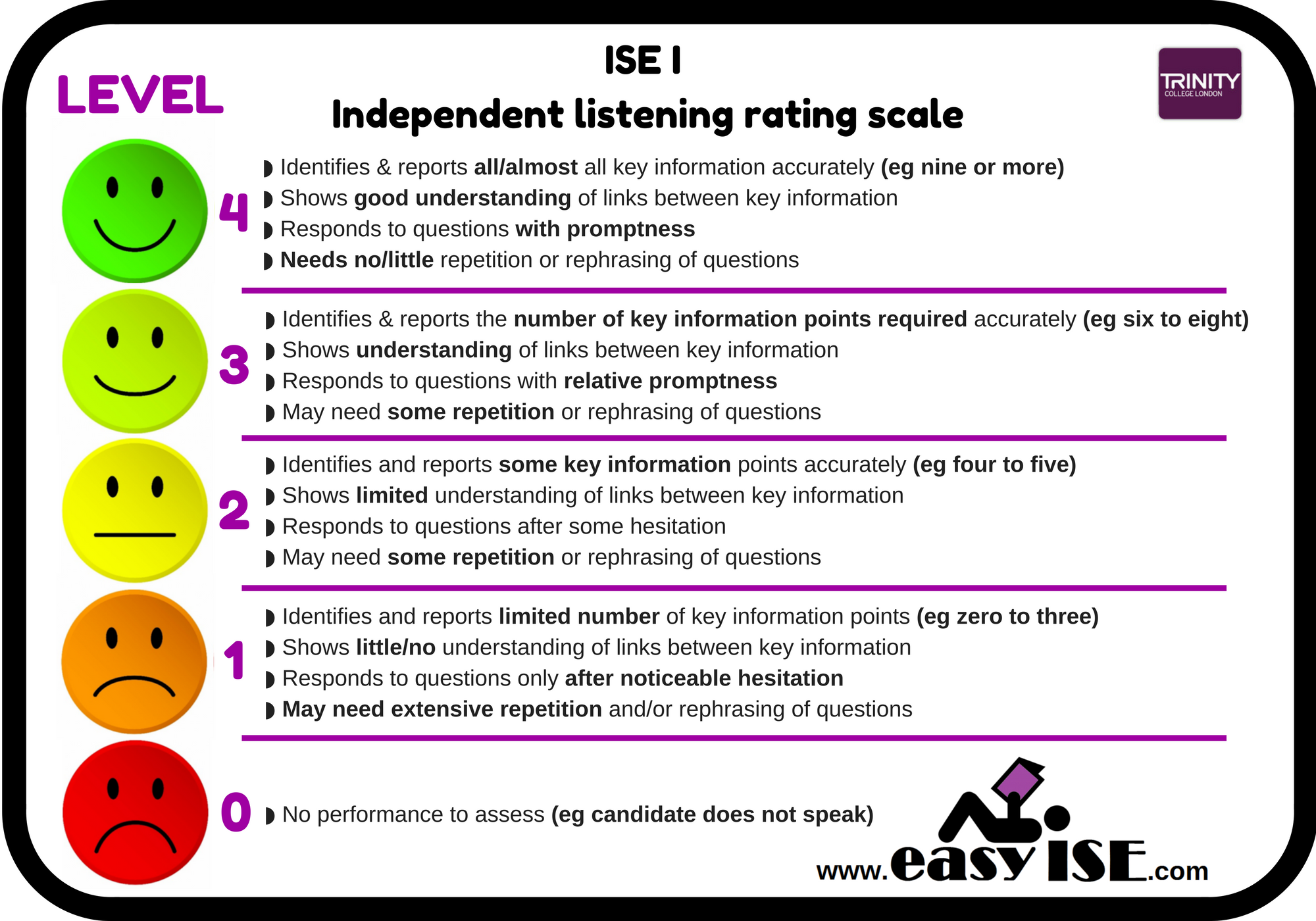 ISE I Trinity Independent listening rating scale exam marking scheme B1 easyise