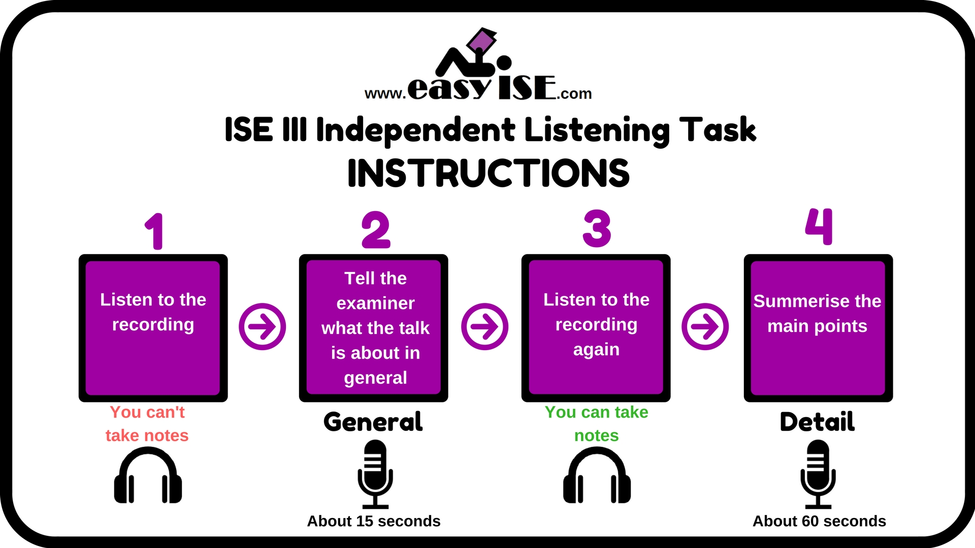 ISE III Trinity Listening exams - Independent Listening Task Instructions